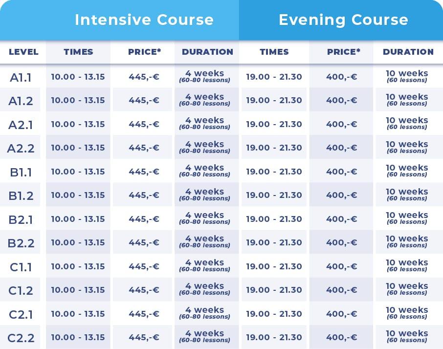 German Course Levels